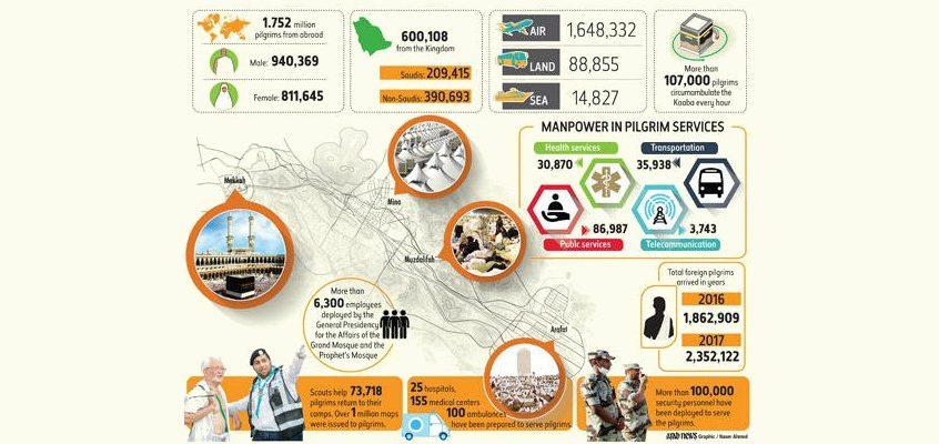 Muslims laud successful Hajj season